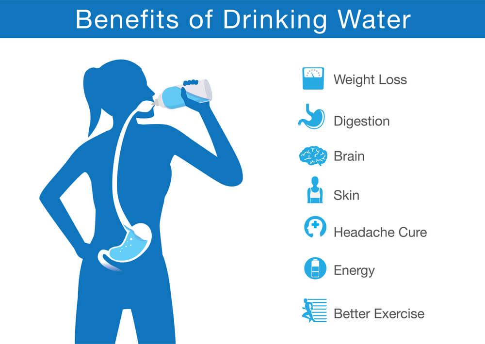 Benfits of Drinking Water