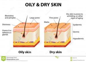 skin side view